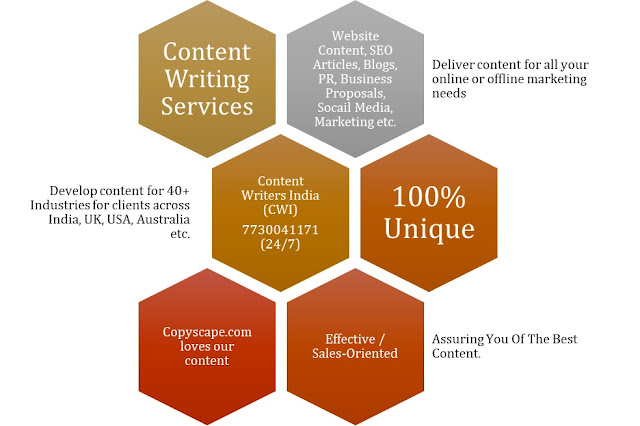 Content Writers London