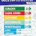 Número de ativos passa dos 200 em Macajuba, veja Boletim desta sexta (07)