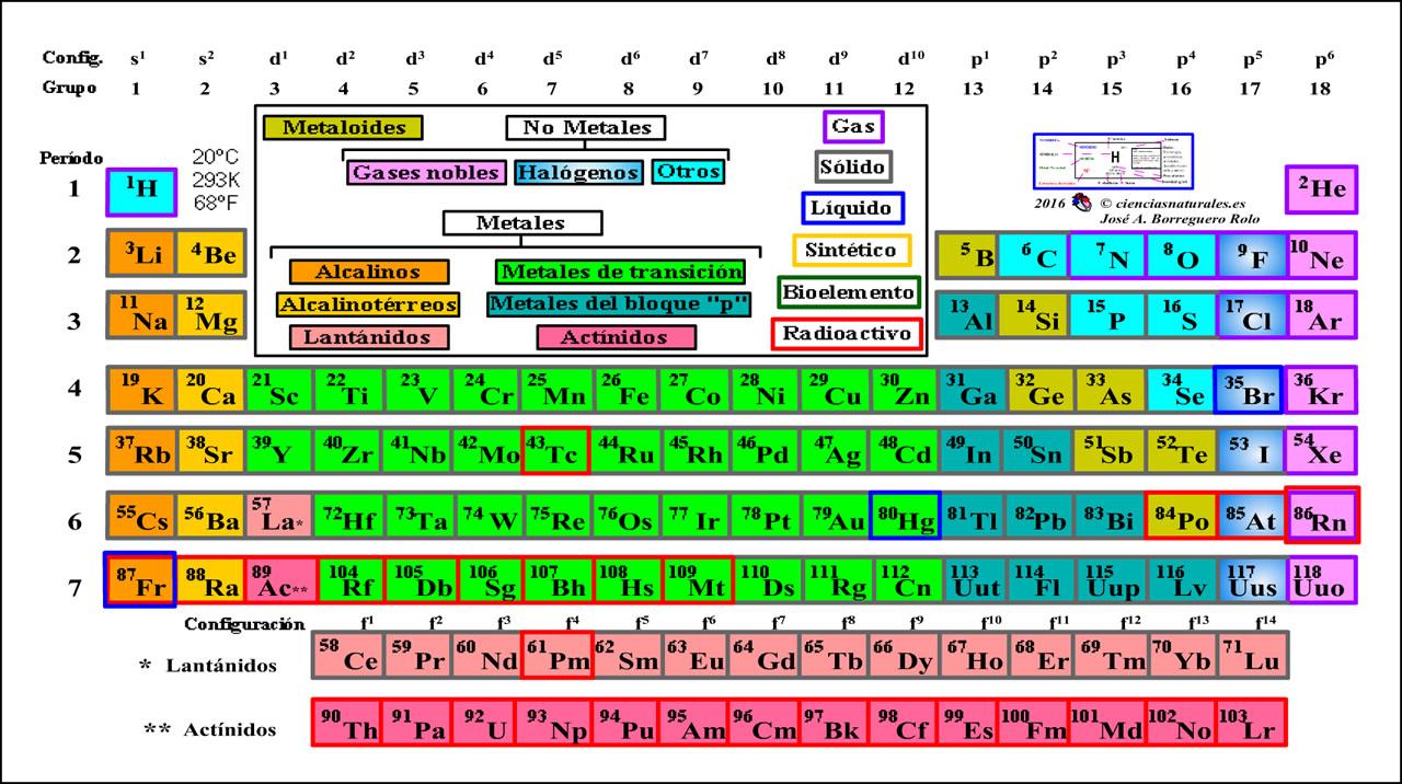 Ciencias naturales en secundaria tabla peridica periodic table tabla peridica de los elementos qumicos urtaz Choice Image