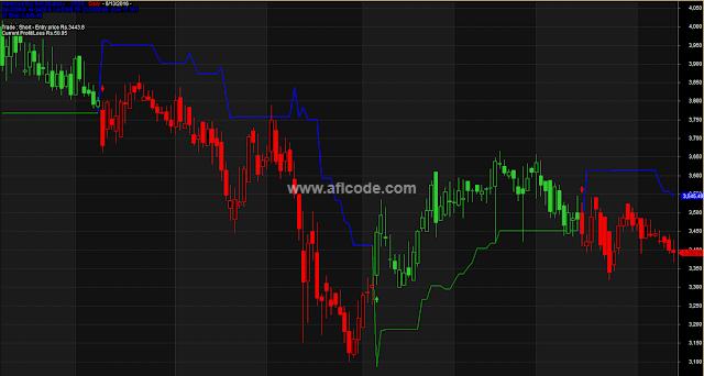Advanced Buy Sell Stoploss