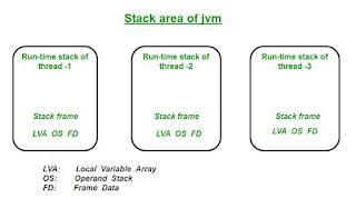gambar stack area dari java virtual machine pada bahasa pemrograman java