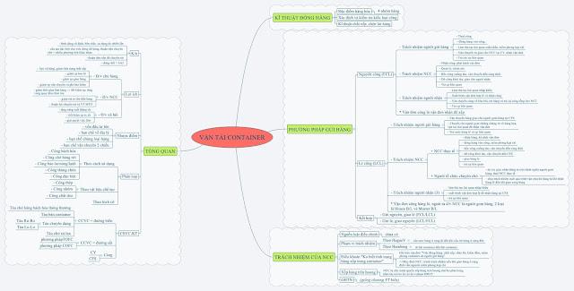 Lược đồ các phương thức vận tải, dạng bản đồ tư duy dễ hiểu và tổng hợp