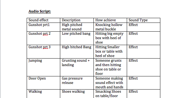 Unit 50 - Sound for media products: Lo4: Be able to record sound