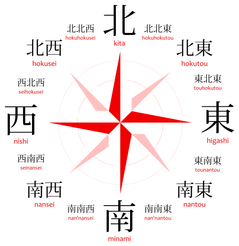 A compass rose with the cardinal directions in Japanese: North, South, East, West, kita 北, nishi 西, minami 南, higashi 東. Northwest, Northeast, Southeast, Southwest. hokusei 北西, hokutou 北東, nantou 南東, nansei 南西. North-Northwest, North-Northeast, East-Northeast, East-Southeast, South-Southeast, South-Southwest, West-Southwest, West-Northwest. hokuhokusei 北北西, hokuhokutou 北北東, touhokutou 東北東, tounantou 東南東, nan'nantou 南南東, nan'nansei 南南西, seinansei 西南西, seihokusei 西北西.