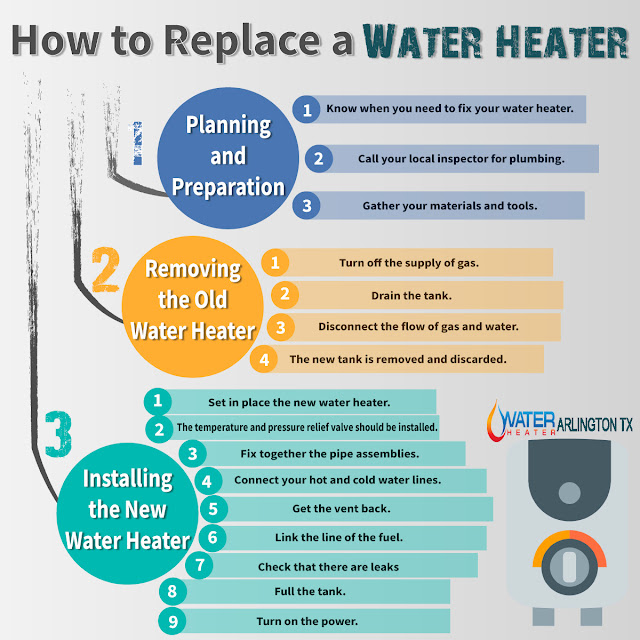 https://www.facebook.com/WaterHeaterArlingtonTX/