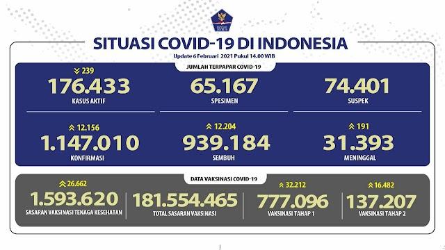 (6 Februari 2021) Jumlah Kasus Covid-19 di Indonesia Pukul 14.00 WIB