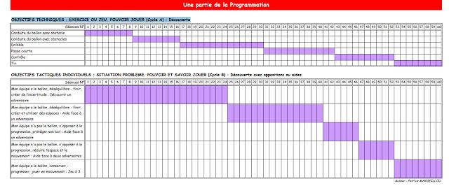 CATEGORIES U7 et U9 RECAPITULATIF DE LA PROGRAMMATION ANNUELLE PAR OBJECTIF