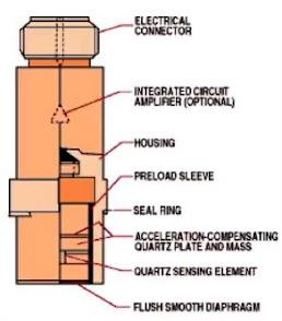 Strain Gauge Pressure Sensor