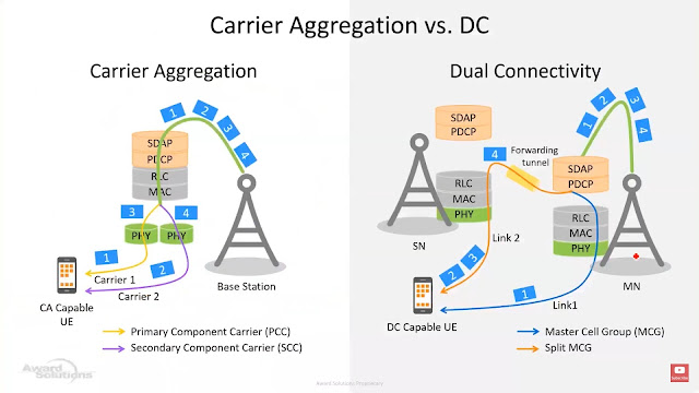 Carrier Aggregation (CA) and Dual Connectivity (DC)