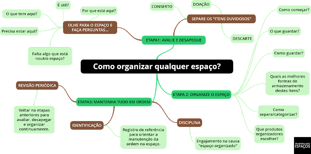 """Mapa mental de """"Como organizar qualquer espaço?"""""""