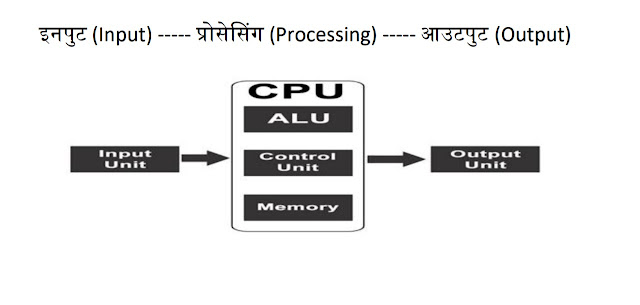 Introduction of computer in hindi