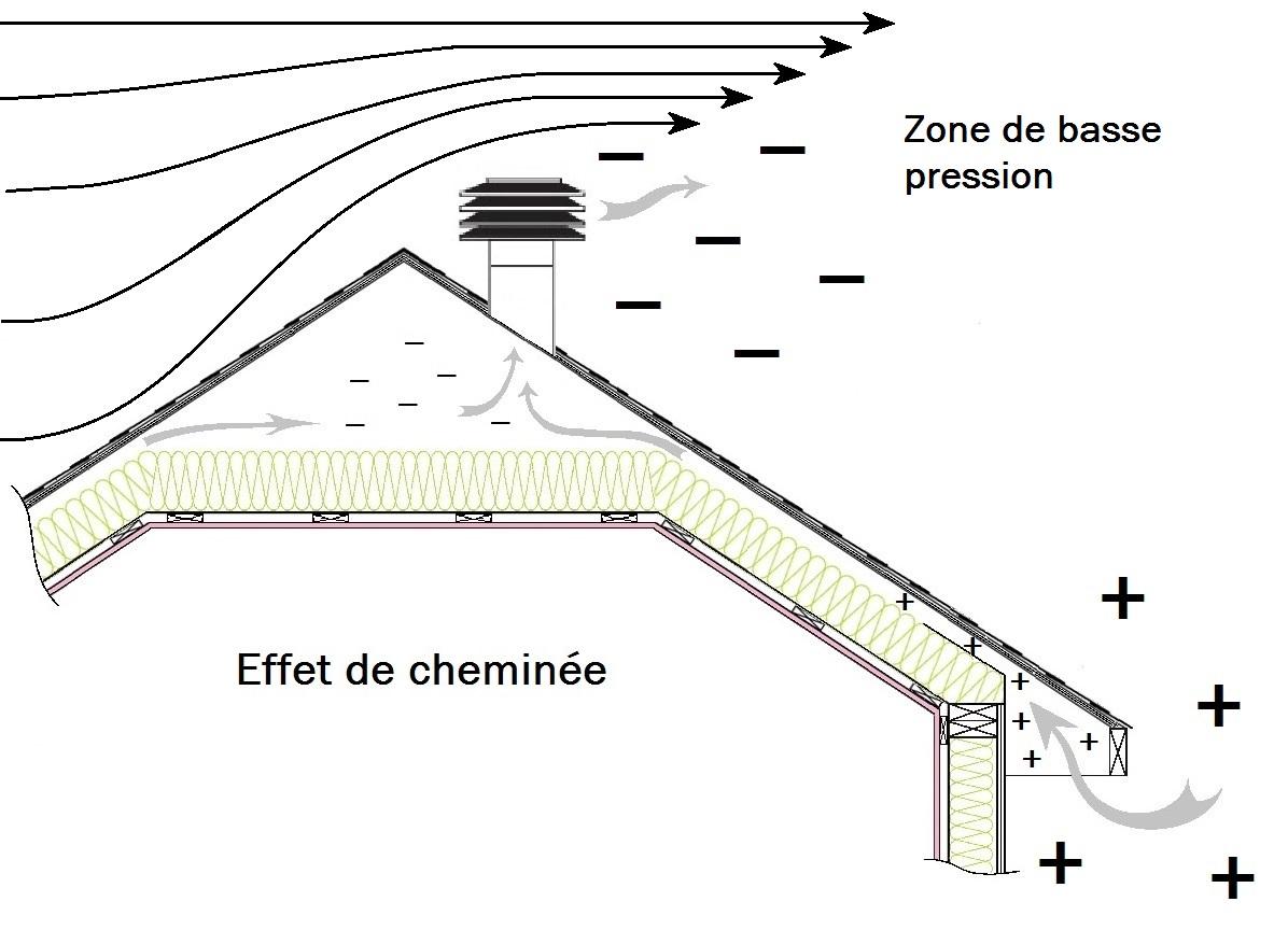 ma maison inspect e la physique de la ventilation des. Black Bedroom Furniture Sets. Home Design Ideas