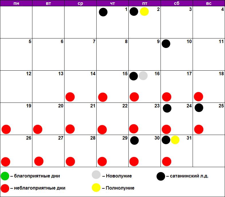Лунный календарь удаления родинок, бородавок, папиллом октябрь 2020