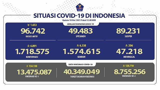 (10 Mei 2021 pukul 14.00 WIB) Data Vaksinasi Covid-19 di Indonesia