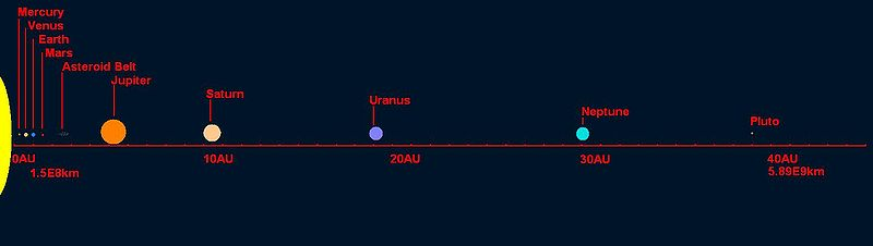 Distance of Neptune and other planets from Sun