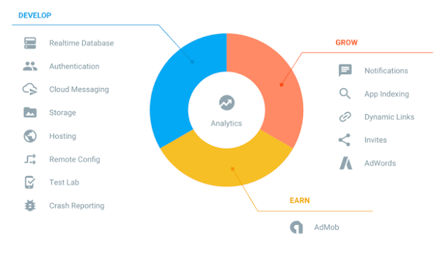 Firebase Analytics. Firebase Cloud Messaging dan Notifications. Firebase Authentication. Firebase Remote Config. Firebase Real Time Database. Firebase Crash Reporting.