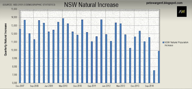 NSW natural increase