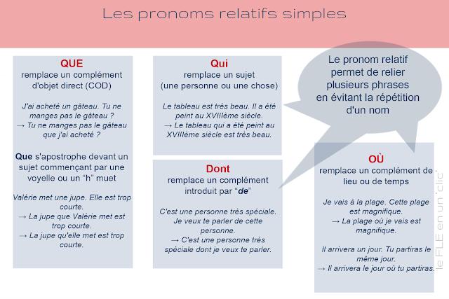 les pronoms relatifs simples, grammaire, FLE, le FLE en un 'clic'