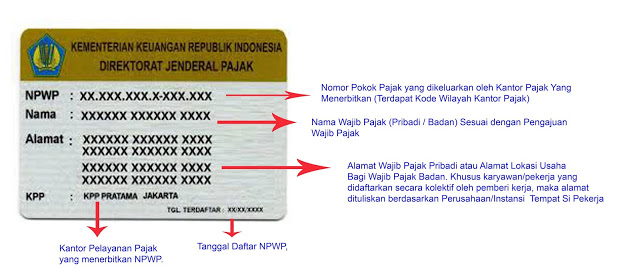 Apa Itu Nomor Pokok Wajib Pajak (NPWP)