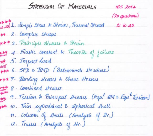 2019|Sri Krishna Institute Strength of Materials Handwritten