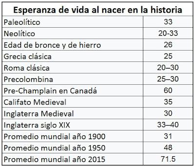 Aumento de la esperanza de vida al nacer en la historia humana