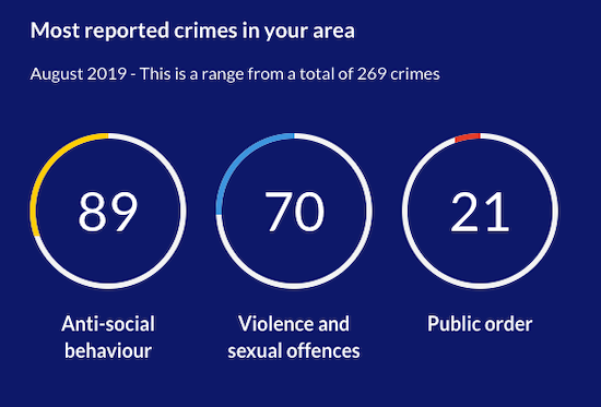 Local crime statistics for August 2019 - image courtesy of Hertfordshire Constabulary