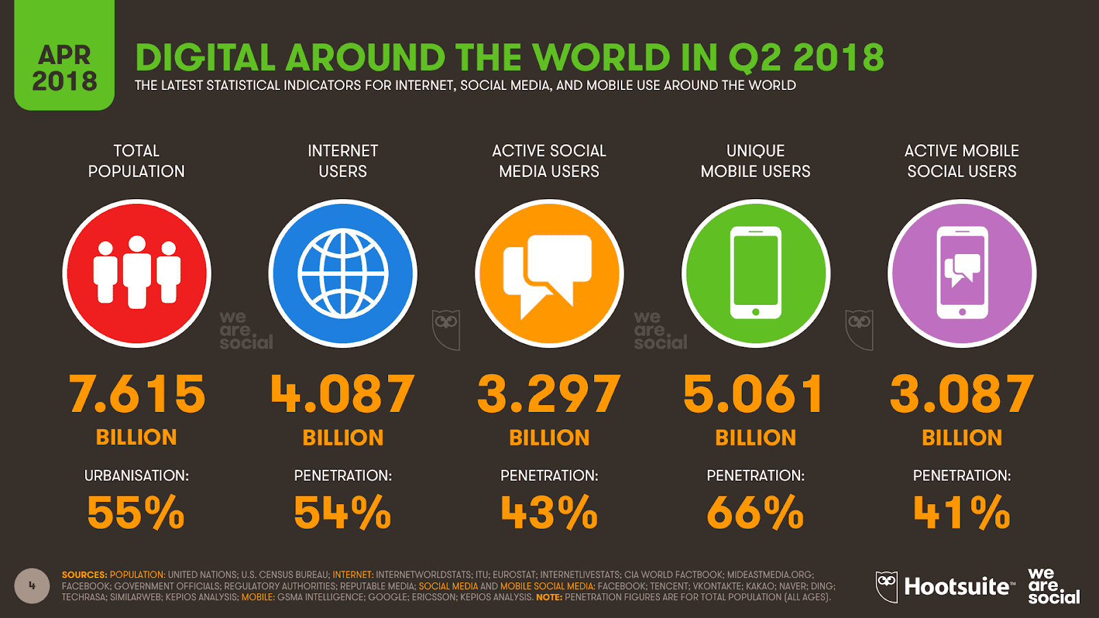 A latest study shows that the number of people around the world using social media grew by more than 100 million in the first three months of 2018, reaching almost 3.3 billion by the end of March.