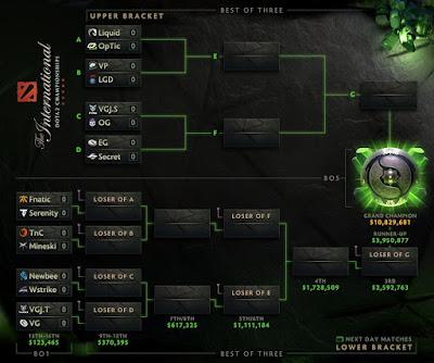 Main Event TI 8 (dotabuff.com)