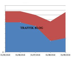 Rahasia Meningkatkan Traffik Blog di Blogspot Secara Gratis
