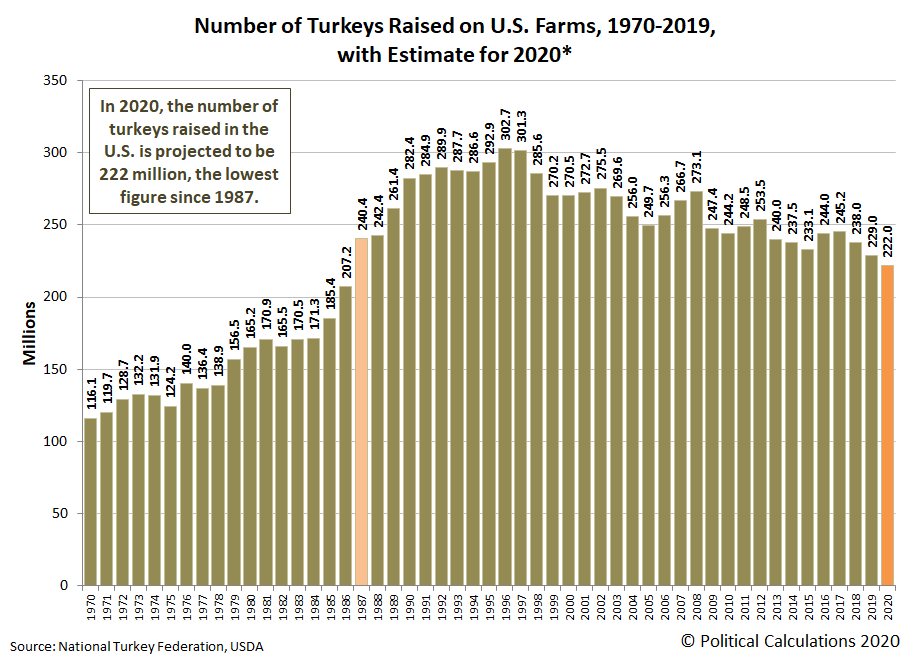 Number of Turkeys Raised on U.S. Farms, 1970-2019, with estimate for 2020