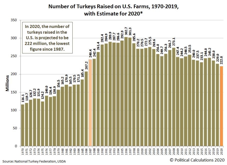 Number of Turkeys Raised on U.S. Farms, 1970-2019, with estimate for 2020