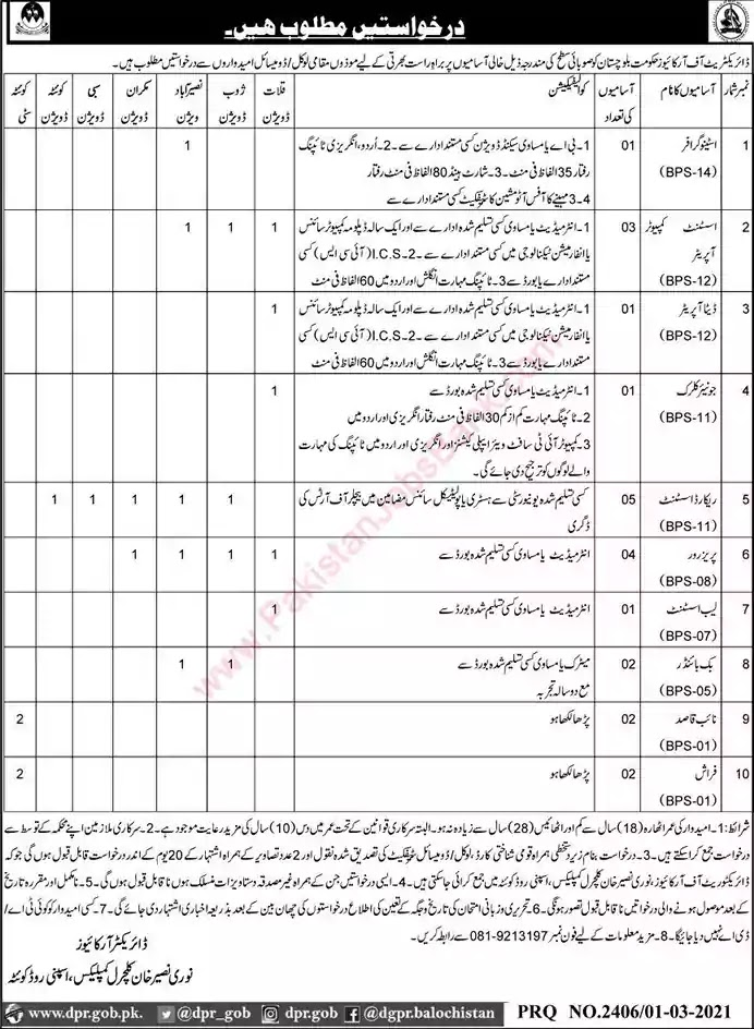 Latest Jobs in Pakistan Directorate of Archives Balochistan Jobs 2021