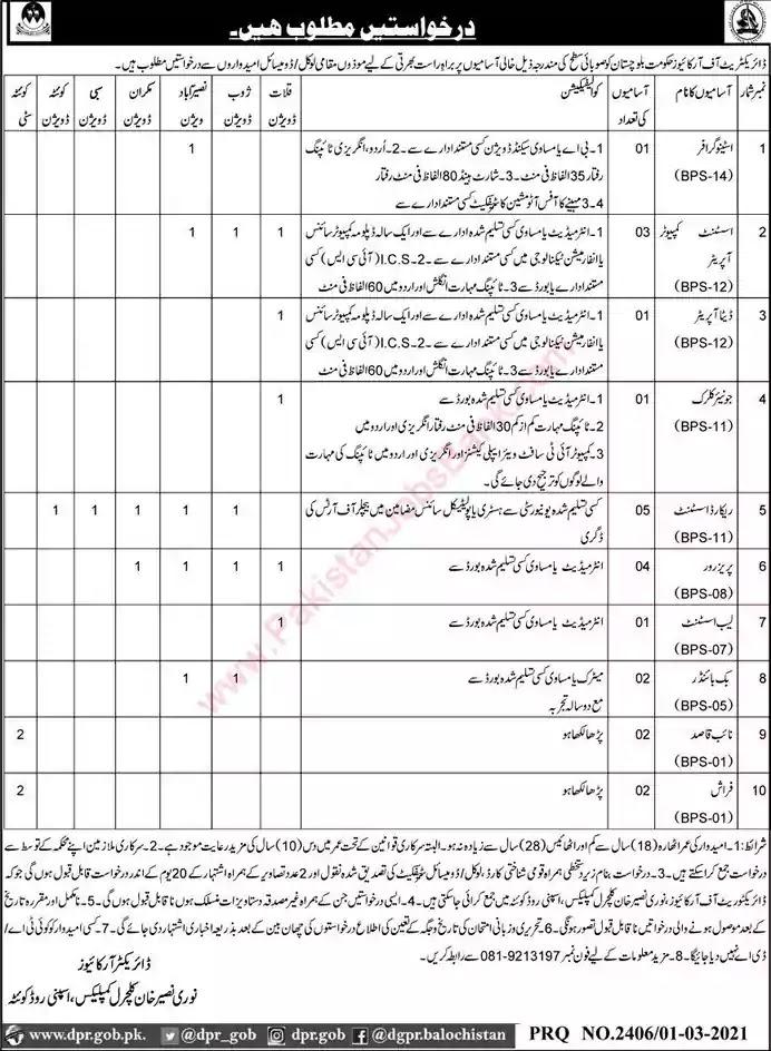 Latest Jobs in Pakistan Directorate of Archives Balochistan Jobs 2021