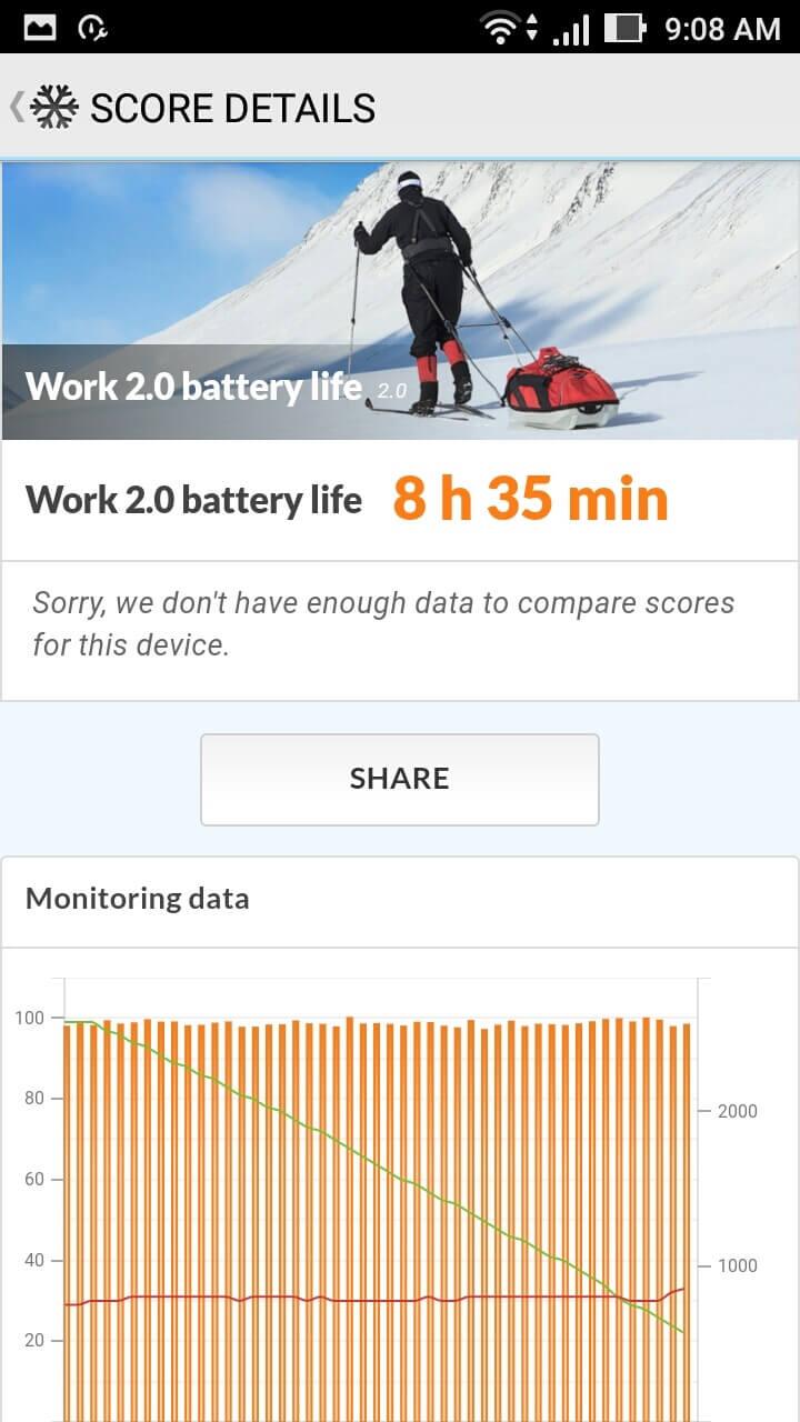 ASUS ZenFone Live Battery Life