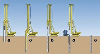 What is Pile Foundation? Types of Pile Foundation