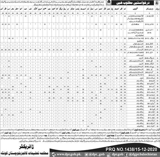 Education Department Govt of Balochistan Jobs December 2020