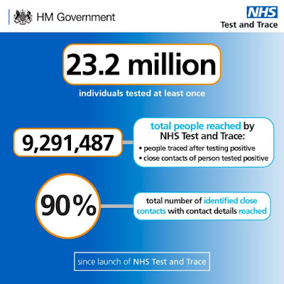 040321 Weekly Test and Trace performance update UK Gov