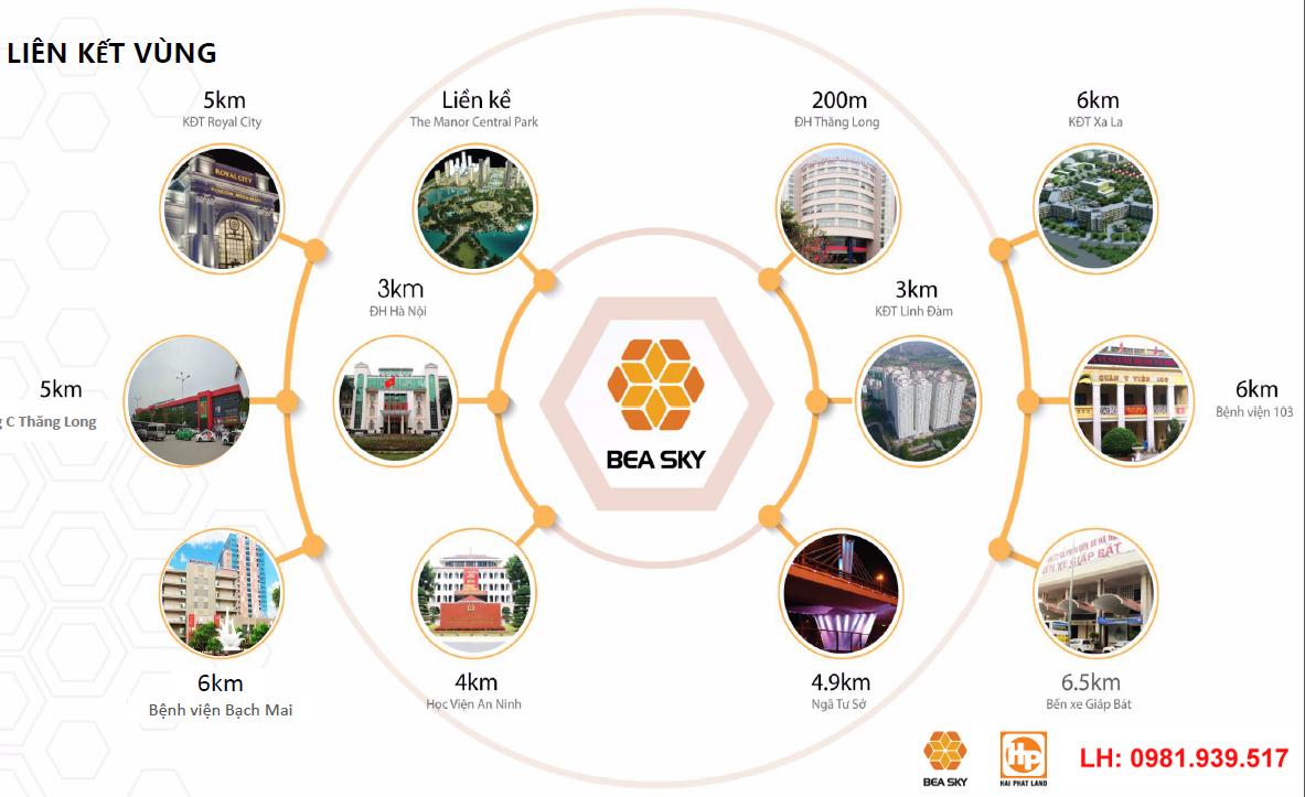 Liên kết xung quanh dự án Chung Cư Bea Sky Nguyễn Xiển