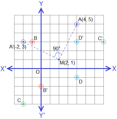 Rotation of points through +90° about a point M(2, 1).