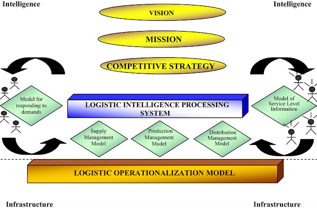 Logistic architecture based on models.
