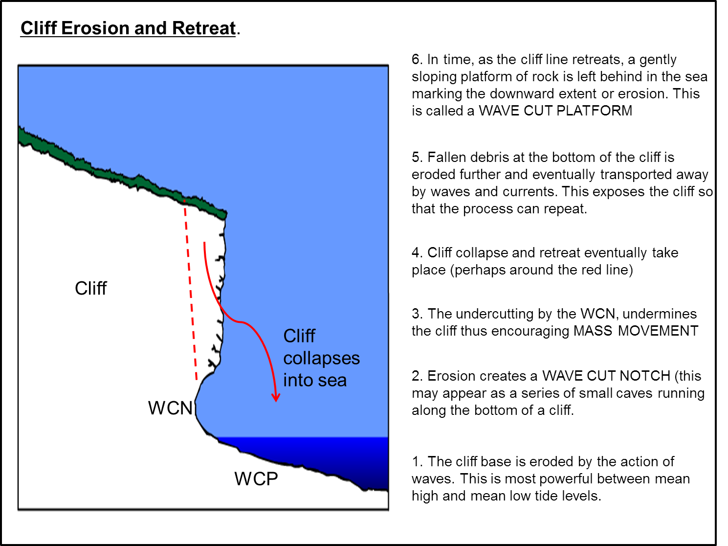 wave cut platform diagram leagoo lead 6 battery geogblogdno y11 coastal management