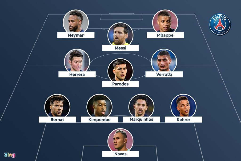 Đội hình của các CLB lớn nếu có Messi