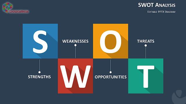 Pengertian ANALISIS SWOT :: Pengertian Definisi dan Manfaat Analisis SWOT