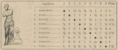Cuadro final por orden de clasificación Zonal Femenino de Venecia 1951