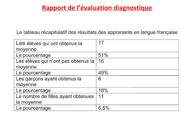 تقرير التقويم التشخيصي بالفرنسية Rapport de l'évaluation diagnostique