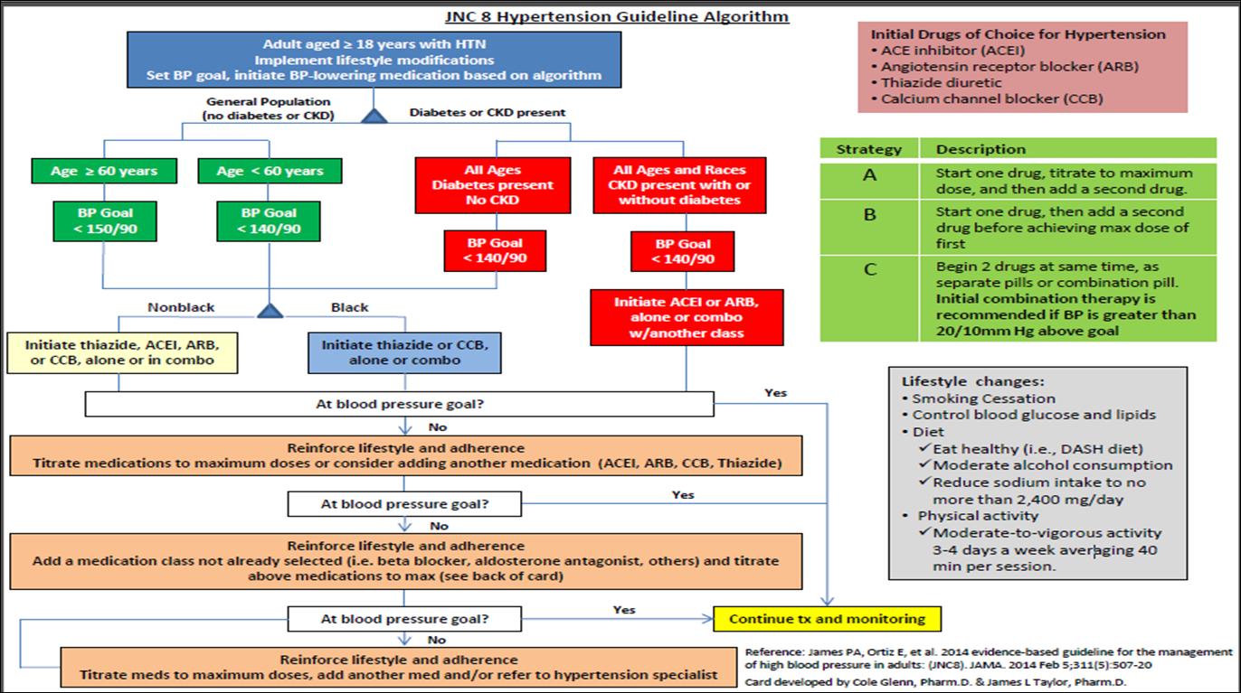Jnc 8 hipertensión pdf