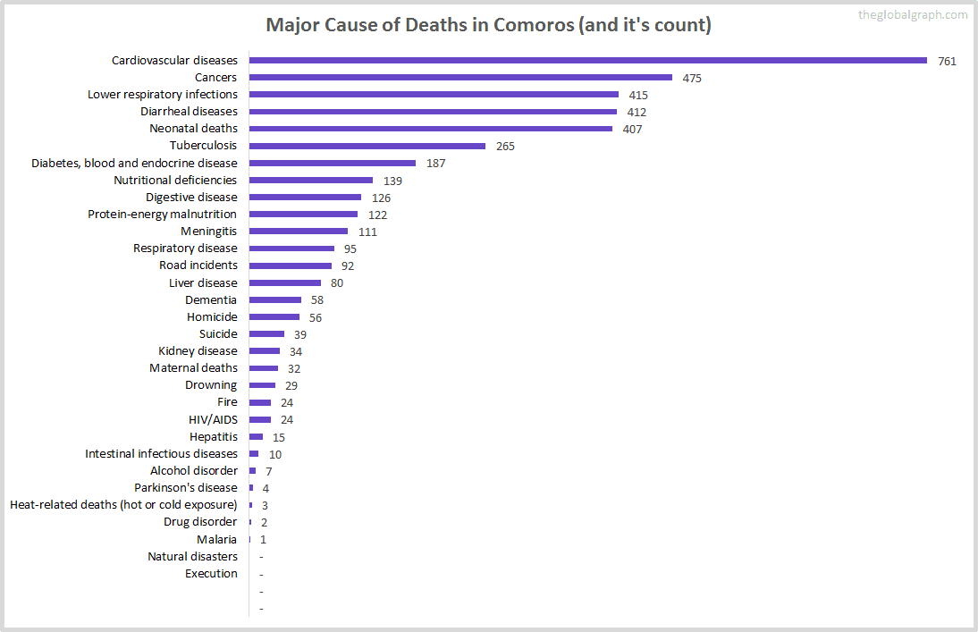 Major Cause of Deaths in Comoros (and it's count)