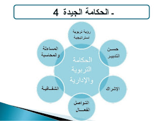 بعض الاقتراحات العملية لتحسين ممارسة الحكامة الجيدة في تدبير النظام التربوي المغربي.