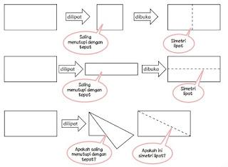 Cara Menentukan Simetri Lipat www.simplenews.me