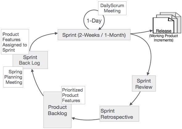Pengertian-Scrum-Framework